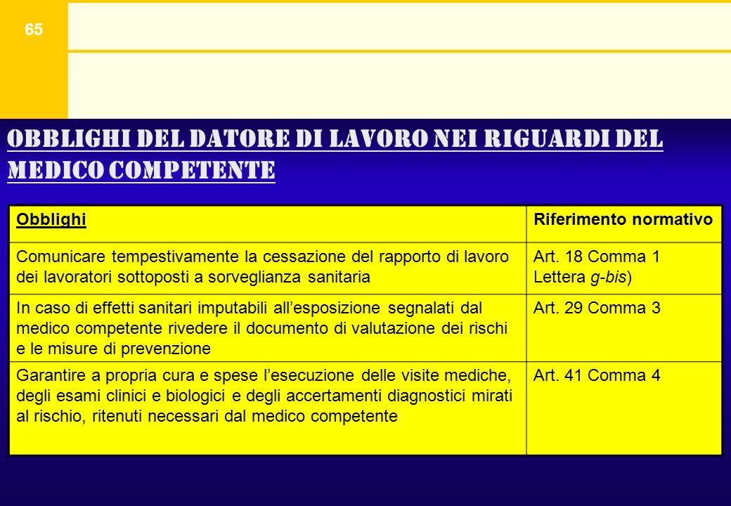 65 Obblighi del datore di lavoro nei riguardi del medico competente ObblighiRiferimento normativo Comunicare tempestivamente la cessazione del rapport