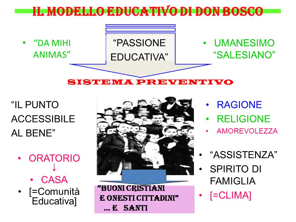 "il modello educativo di don Bosco ""DA MIHI ANIMAS"" UMANESIMO ""SALESIANO"" ""PASSIONE EDUCATIVA"" SISTEMA PREVENTIVO ""IL PUNTO ACCESSIBILE AL BENE"" ORATOR"
