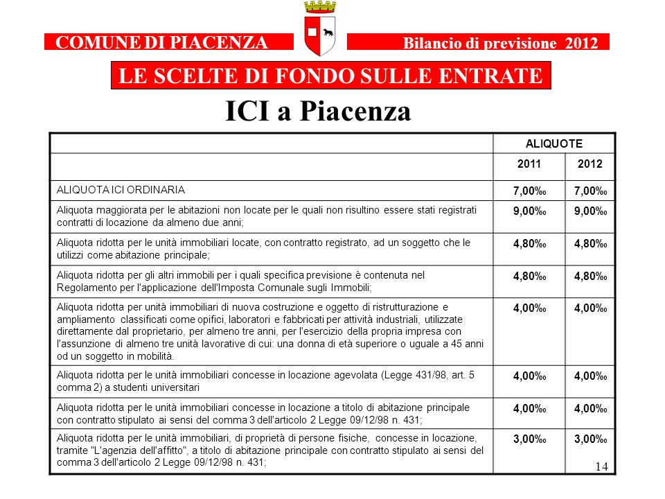 14 COMUNE DI PIACENZA Bilancio di previsione 2012 LE SCELTE DI FONDO SULLE ENTRATE ICI a Piacenza ALIQUOTE 20112012 ALIQUOTA ICI ORDINARIA 7,00‰ Aliquota maggiorata per le abitazioni non locate per le quali non risultino essere stati registrati contratti di locazione da almeno due anni; 9,00‰ Aliquota ridotta per le unità immobiliari locate, con contratto registrato, ad un soggetto che le utilizzi come abitazione principale; 4,80‰ Aliquota ridotta per gli altri immobili per i quali specifica previsione è contenuta nel Regolamento per l applicazione dell Imposta Comunale sugli Immobili; 4,80‰ Aliquota ridotta per unità immobiliari di nuova costruzione e oggetto di ristrutturazione e ampliamento classificati come opifici, laboratori e fabbricati per attività industriali, utilizzate direttamente dal proprietario, per almeno tre anni, per l esercizio della propria impresa con l assunzione di almeno tre unità lavorative di cui: una donna di età superiore o uguale a 45 anni od un soggetto in mobilità.