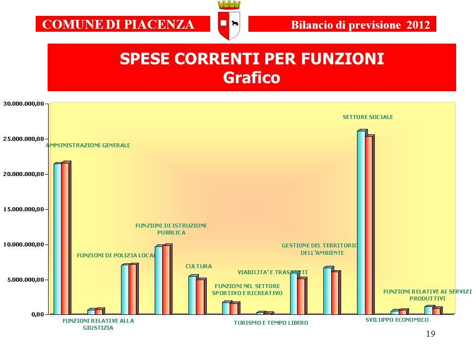 19 COMUNE DI PIACENZA Bilancio di previsione 2012 SPESE CORRENTI PER FUNZIONI Grafico