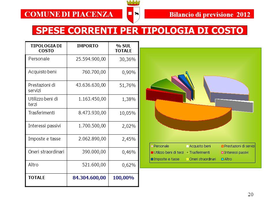 20 TIPOLOGIA DI COSTO IMPORTO% SUL TOTALE Personale 25.594.900,0030,36% Acquisto beni 760.700,000,90% Prestazioni di servizi 43.636.630,0051,76% Utilizzo beni di terzi 1.163.450,001,38% Trasferimenti8.473.930,0010,05% Interessi passivi1.700.500,002,02% Imposte e tasse2.062.890,002,45% Oneri straordinari390.000,000,46% Altro521.600,000,62% TOTALE 84.304.600,00100,00% COMUNE DI PIACENZA Bilancio di previsione 2012 SPESE CORRENTI PER TIPOLOGIA DI COSTO