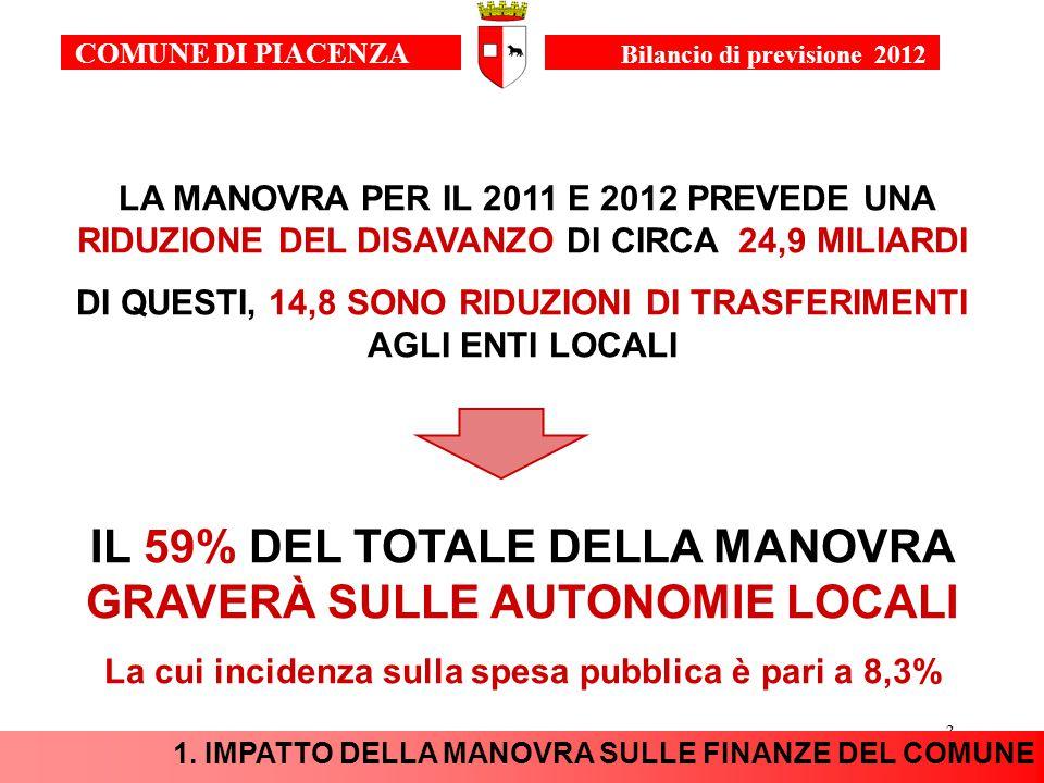 3 LA MANOVRA PER IL 2011 E 2012 PREVEDE UNA RIDUZIONE DEL DISAVANZO DI CIRCA 24,9 MILIARDI DI QUESTI, 14,8 SONO RIDUZIONI DI TRASFERIMENTI AGLI ENTI LOCALI IL 59% DEL TOTALE DELLA MANOVRA GRAVERÀ SULLE AUTONOMIE LOCALI La cui incidenza sulla spesa pubblica è pari a 8,3% 1.