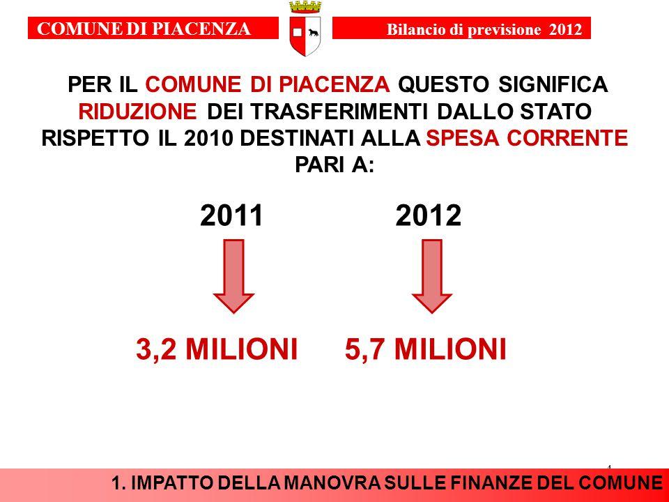 4 PER IL COMUNE DI PIACENZA QUESTO SIGNIFICA RIDUZIONE DEI TRASFERIMENTI DALLO STATO RISPETTO IL 2010 DESTINATI ALLA SPESA CORRENTE PARI A: 20112012 3,2 MILIONI5,7 MILIONI 1.