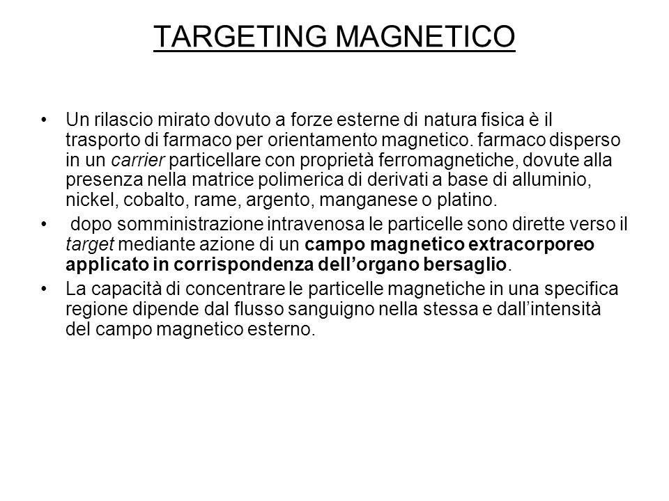 TARGETING MAGNETICO Un rilascio mirato dovuto a forze esterne di natura fisica è il trasporto di farmaco per orientamento magnetico. farmaco disperso