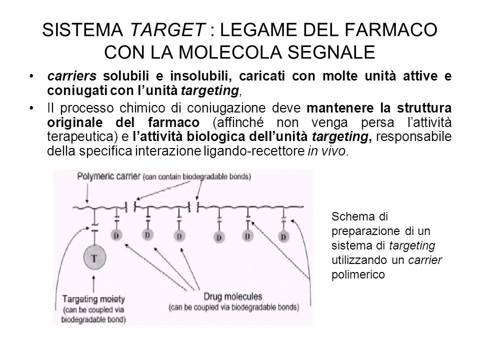 SISTEMA TARGET : LEGAME DEL FARMACO CON LA MOLECOLA SEGNALE carriers solubili e insolubili, caricati con molte unità attive e coniugati con l'unità ta