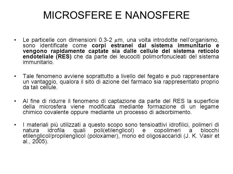 MICROSFERE E NANOSFERE Le particelle con dimensioni 0.3-2  m, una volta introdotte nell'organismo, sono identificate come corpi estranei dal sistema