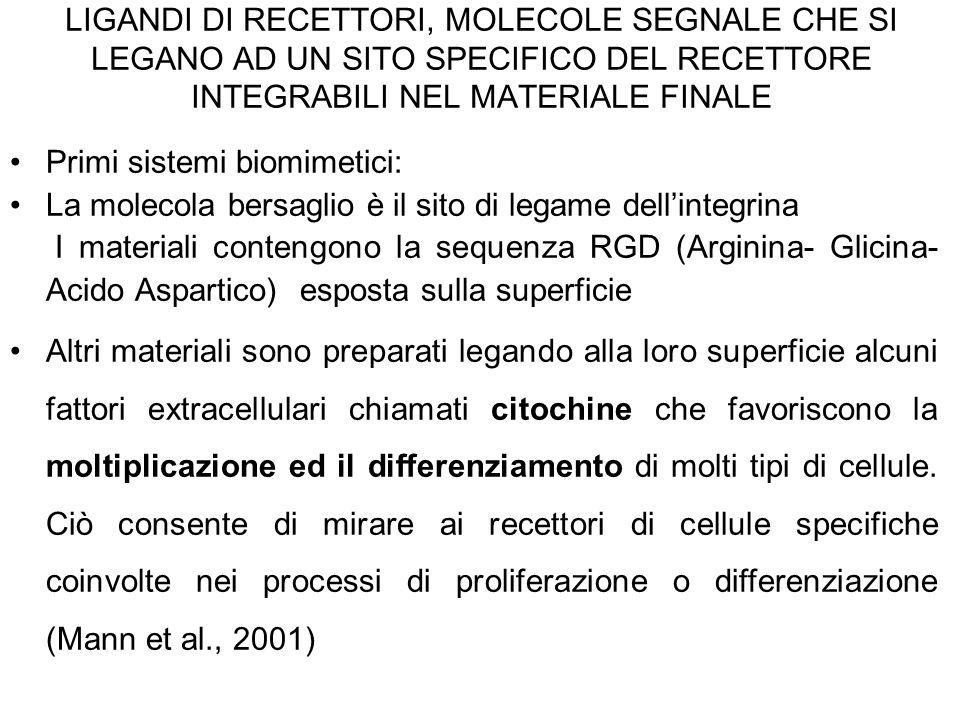 LIGANDI DI RECETTORI, MOLECOLE SEGNALE CHE SI LEGANO AD UN SITO SPECIFICO DEL RECETTORE INTEGRABILI NEL MATERIALE FINALE Primi sistemi biomimetici: La