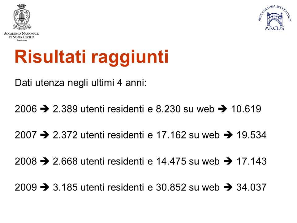 Risultati raggiunti Dati utenza negli ultimi 4 anni: 2006  2.389 utenti residenti e 8.230 su web  10.619 2007  2.372 utenti residenti e 17.162 su web  19.534 2008  2.668 utenti residenti e 14.475 su web  17.143 2009  3.185 utenti residenti e 30.852 su web  34.037