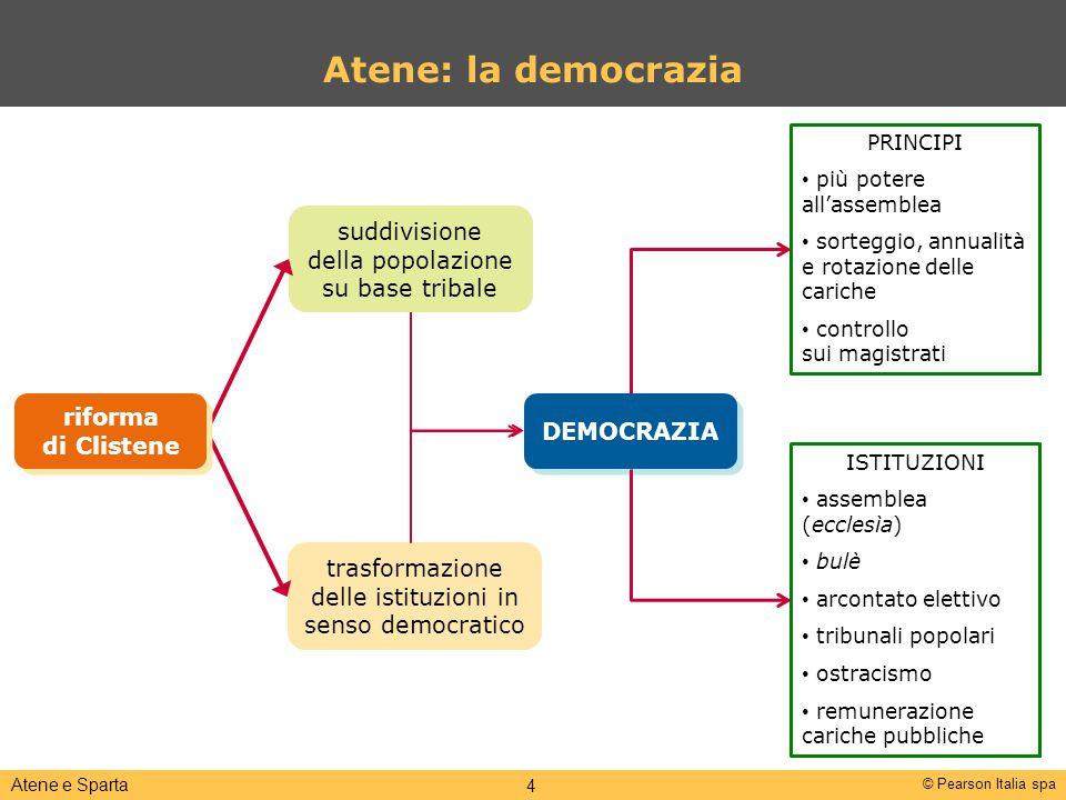 © Pearson Italia spa Atene e Sparta 4 suddivisione della popolazione su base tribale Atene: la democrazia trasformazione delle istituzioni in senso de