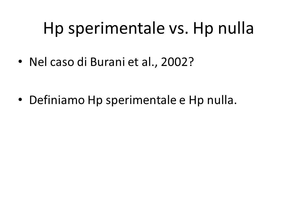 Hp Nulla: importante No: Non esiste relazione tra i due eventi (complessità morfologica delle parole/velocità lettura/popolazione a sviluppo atipico vs.