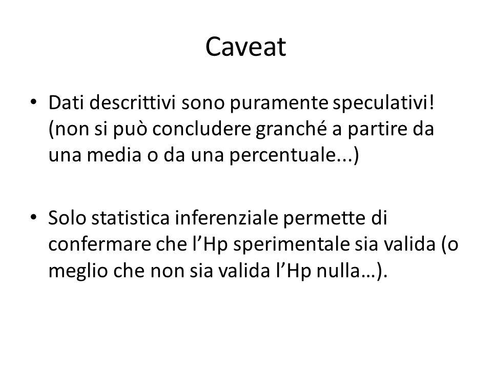 Caveat 2 Entrambe indispensabili; La descrittiva precede l'inferenziale; offre informazioni cruciali per esplorare i dati.