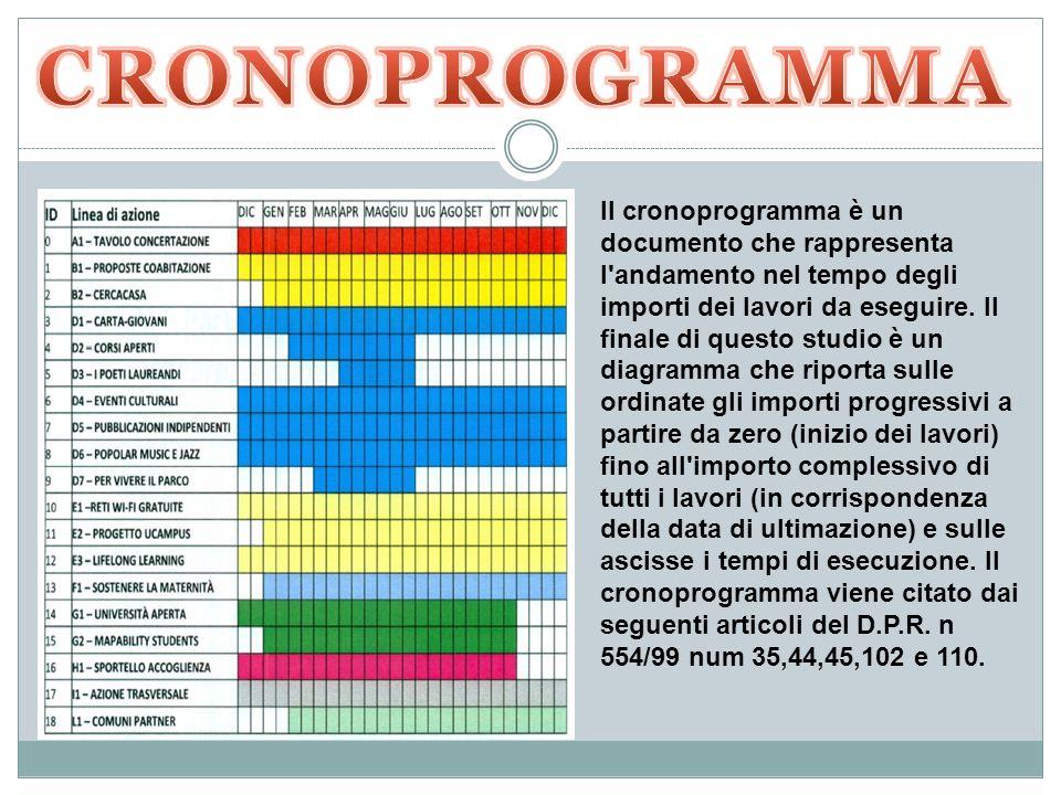 Il cronoprogramma è un documento che rappresenta l'andamento nel tempo degli importi dei lavori da eseguire. Il finale di questo studio è un diagramma