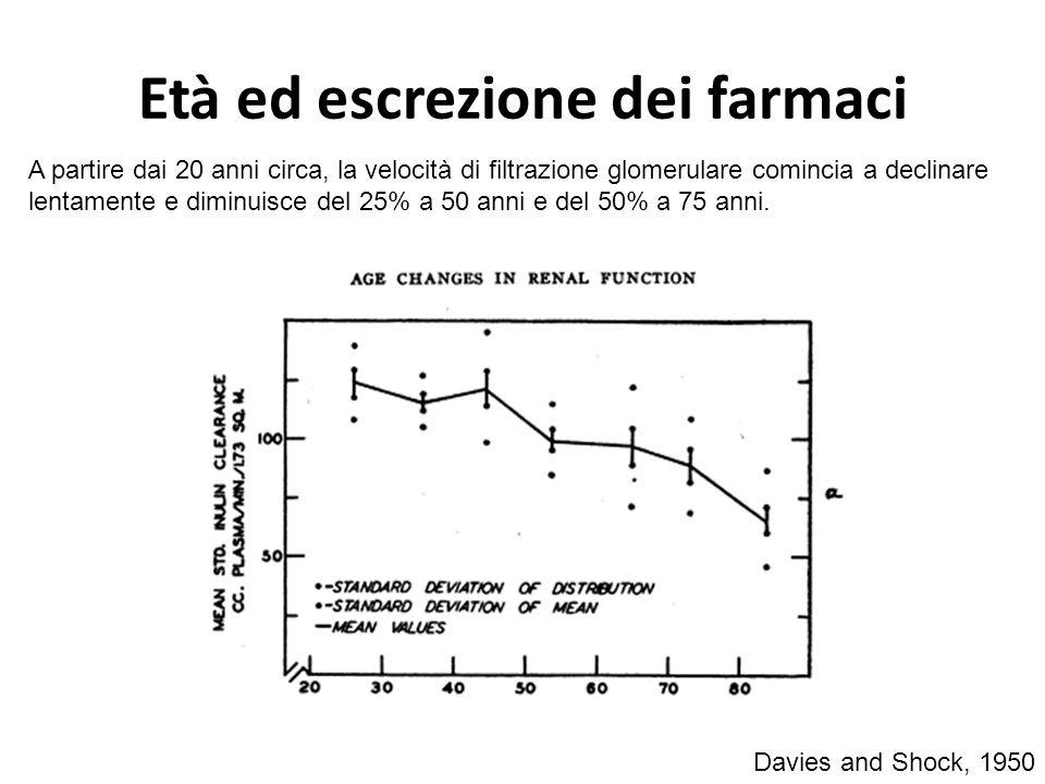 Età ed escrezione dei farmaci Davies and Shock, 1950 A partire dai 20 anni circa, la velocità di filtrazione glomerulare comincia a declinare lentamen