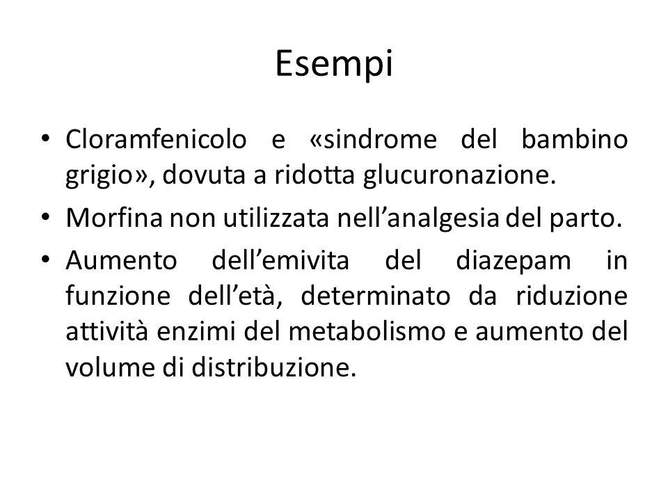 Esempi Cloramfenicolo e «sindrome del bambino grigio», dovuta a ridotta glucuronazione. Morfina non utilizzata nell'analgesia del parto. Aumento dell'