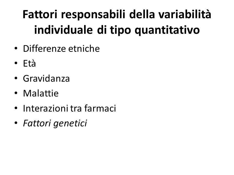 Fattori responsabili della variabilità individuale di tipo quantitativo Differenze etniche Età Gravidanza Malattie Interazioni tra farmaci Fattori gen