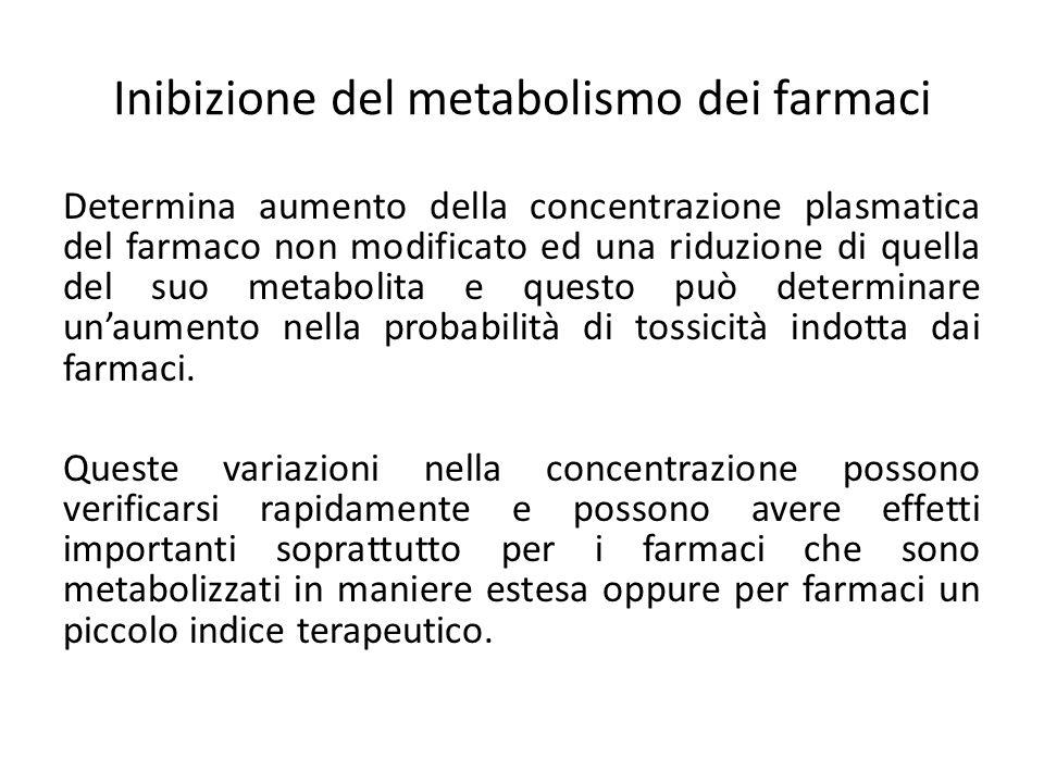 Inibizione del metabolismo dei farmaci Determina aumento della concentrazione plasmatica del farmaco non modificato ed una riduzione di quella del suo