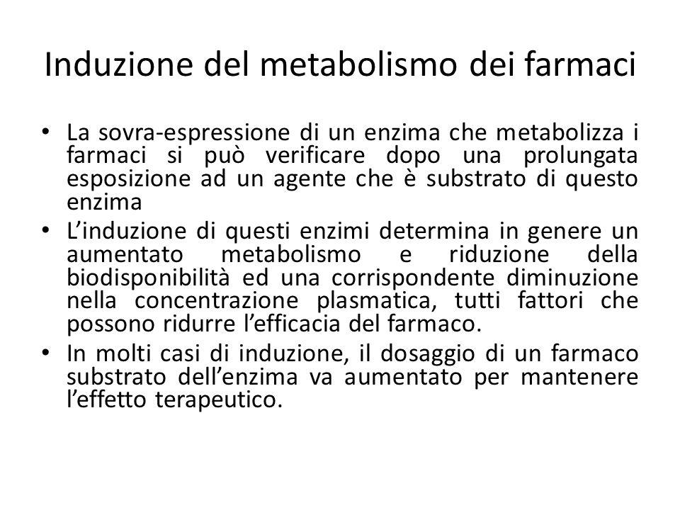 Induzione del metabolismo dei farmaci La sovra-espressione di un enzima che metabolizza i farmaci si può verificare dopo una prolungata esposizione ad