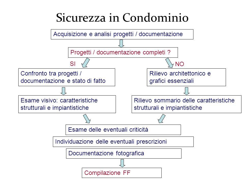Sicurezza in Condominio Acquisizione e analisi progetti / documentazione Progetti / documentazione completi .
