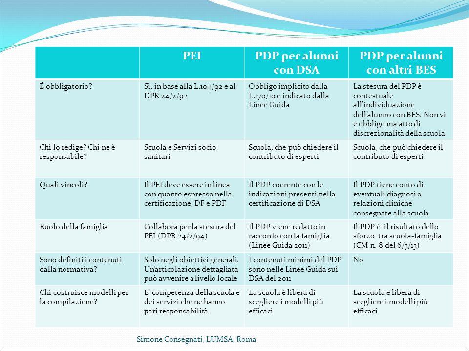 PEIPDP per alunni con DSA PDP per alunni con altri BES È obbligatorio?Sì, in base alla L.104/92 e al DPR 24/2/92 Obbligo implicito dalla L.170/10 e in
