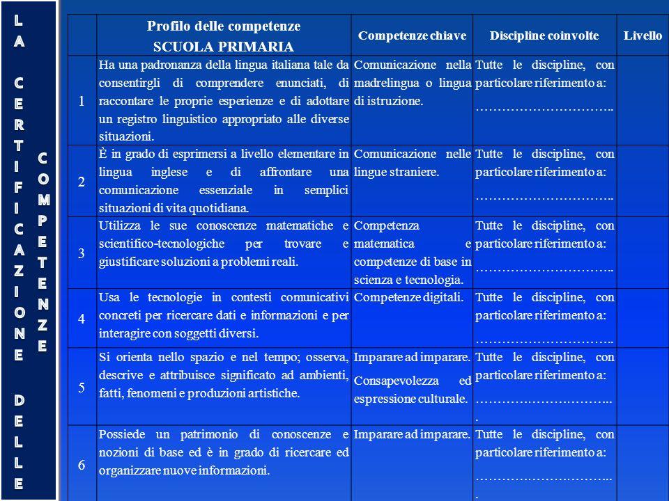 Profilo delle competenze SCUOLA PRIMARIA Competenze chiaveDiscipline coinvolteLivello 1 Ha una padronanza della lingua italiana tale da consentirgli d