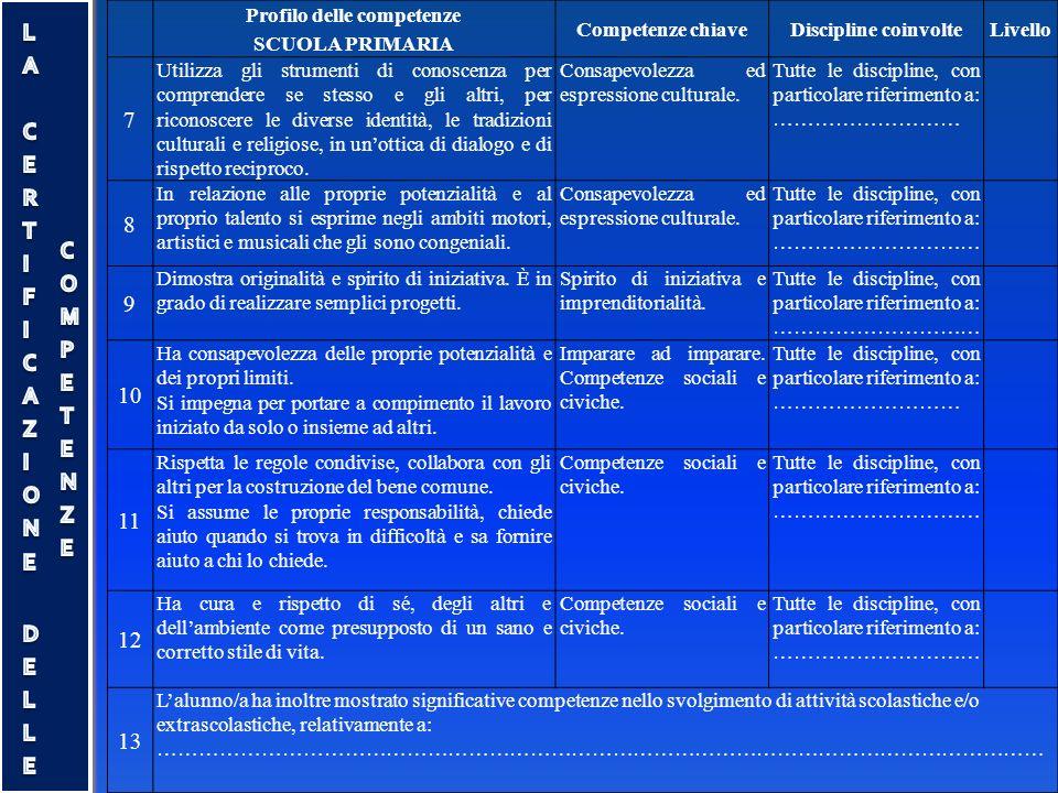 Profilo delle competenze SCUOLA PRIMARIA Competenze chiaveDiscipline coinvolteLivello 7 Utilizza gli strumenti di conoscenza per comprendere se stesso