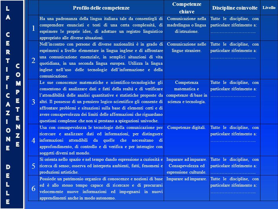 Profilo delle competenze Competenze chiave Discipline coinvolte Livello 1 Ha una padronanza della lingua italiana tale da consentirgli di comprendere