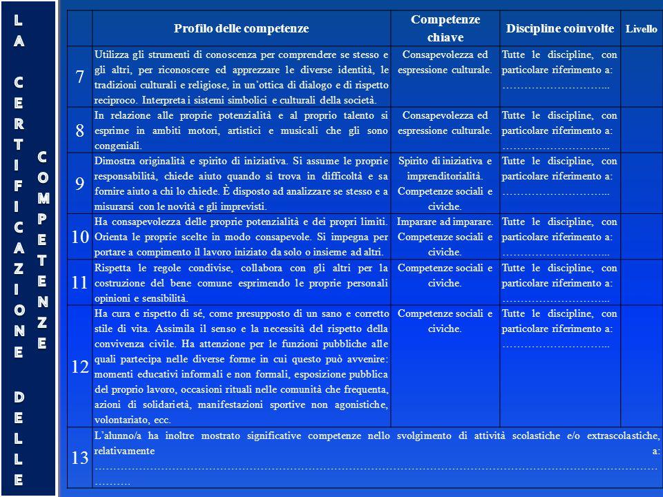 Profilo delle competenze Competenze chiave Discipline coinvolte Livello 7 Utilizza gli strumenti di conoscenza per comprendere se stesso e gli altri,