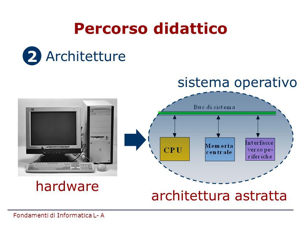 Fondamenti di Informatica L- A 2.Architetture hardware architettura astratta sistema operativo 2 Percorso didattico