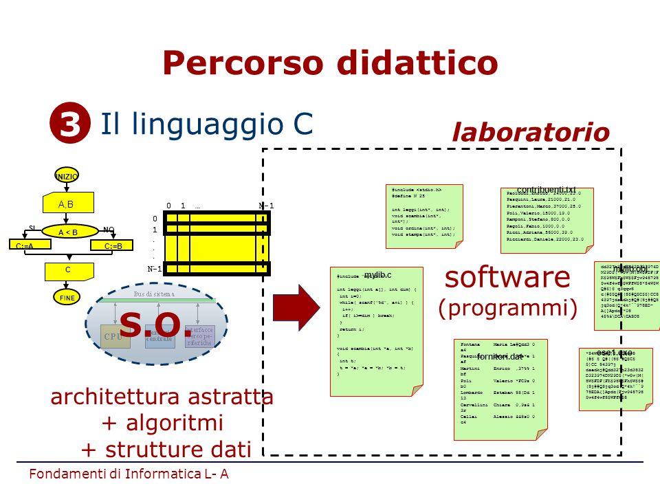 """Fondamenti di Informatica L- A 3.Il linguaggio C software (programmi) #include """"mylib.h"""" int leggi(int a[], int dim) { int i=0; while( scanf("""