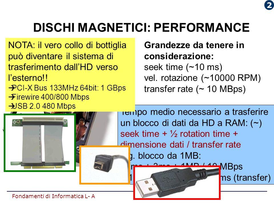 Fondamenti di Informatica L- A Grandezze da tenere in considerazione: seek time (~10 ms) vel. rotazione (~10000 RPM) transfer rate (~ 10 MBps) Tempo m