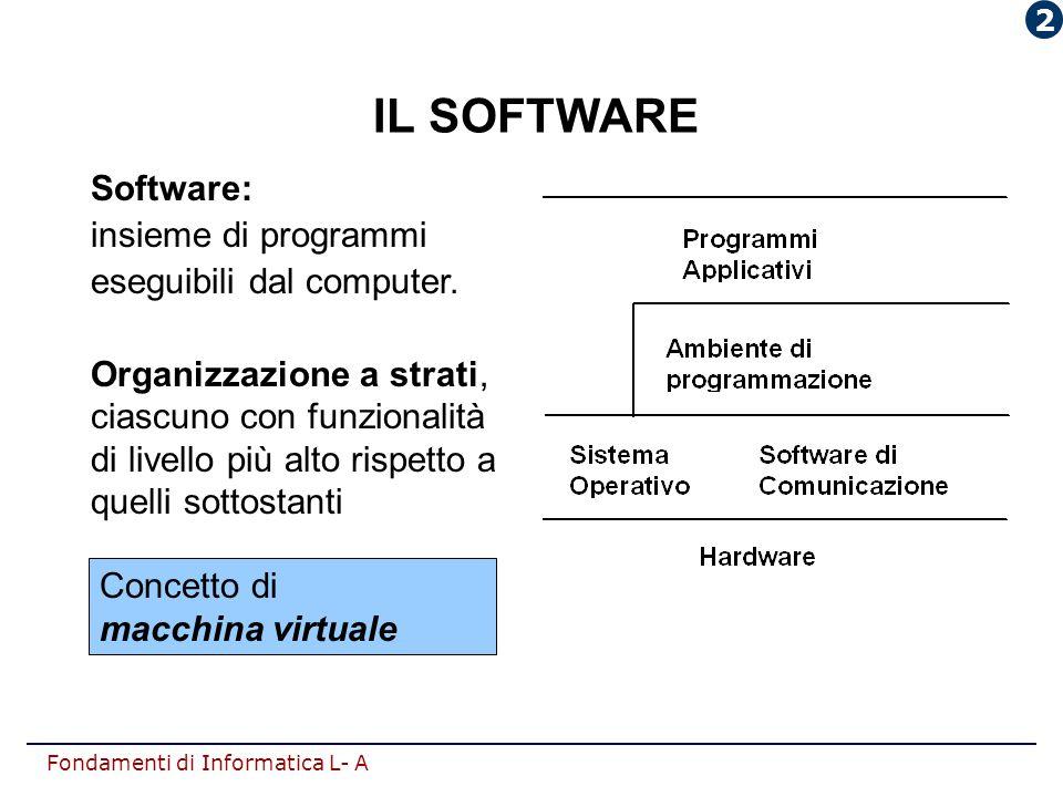 Fondamenti di Informatica L- A IL SOFTWARE Software: insieme di programmi eseguibili dal computer. Organizzazione a strati, ciascuno con funzionalità