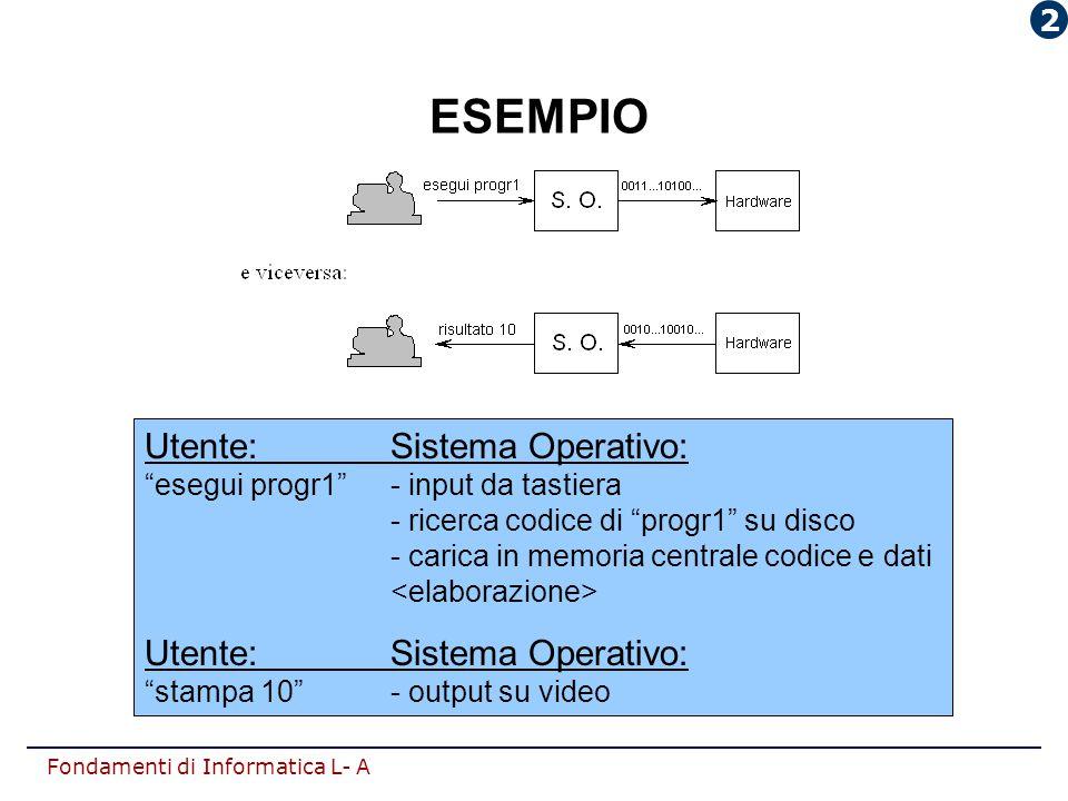 """Fondamenti di Informatica L- A ESEMPIO Utente:Sistema Operativo: """"esegui progr1""""- input da tastiera - ricerca codice di """"progr1"""" su disco - carica in"""