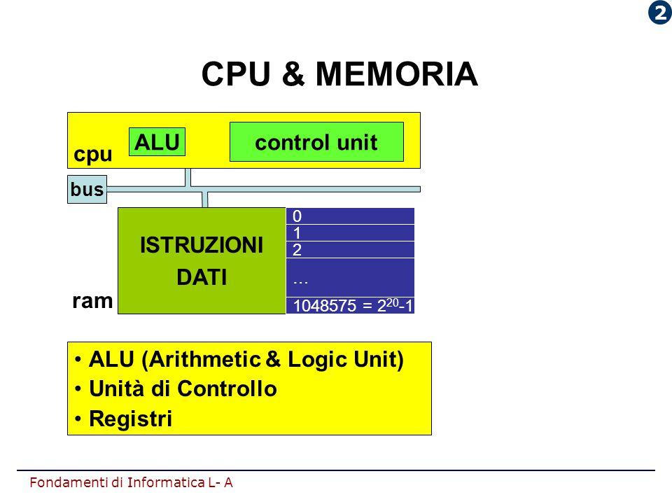 Fondamenti di Informatica L- A CPU & MEMORIA ALU (Arithmetic & Logic Unit) Unità di Controllo Registri bus ALU control unit cpu ISTRUZIONI DATI 0 1 2