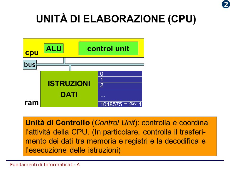 Fondamenti di Informatica L- A Unità di Controllo (Control Unit): controlla e coordina l'attività della CPU. (In particolare, controlla il trasferi- m