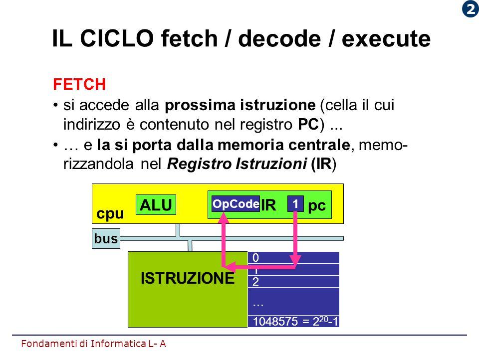 Fondamenti di Informatica L- A IL CICLO fetch / decode / execute FETCH si accede alla prossima istruzione (cella il cui indirizzo è contenuto nel regi