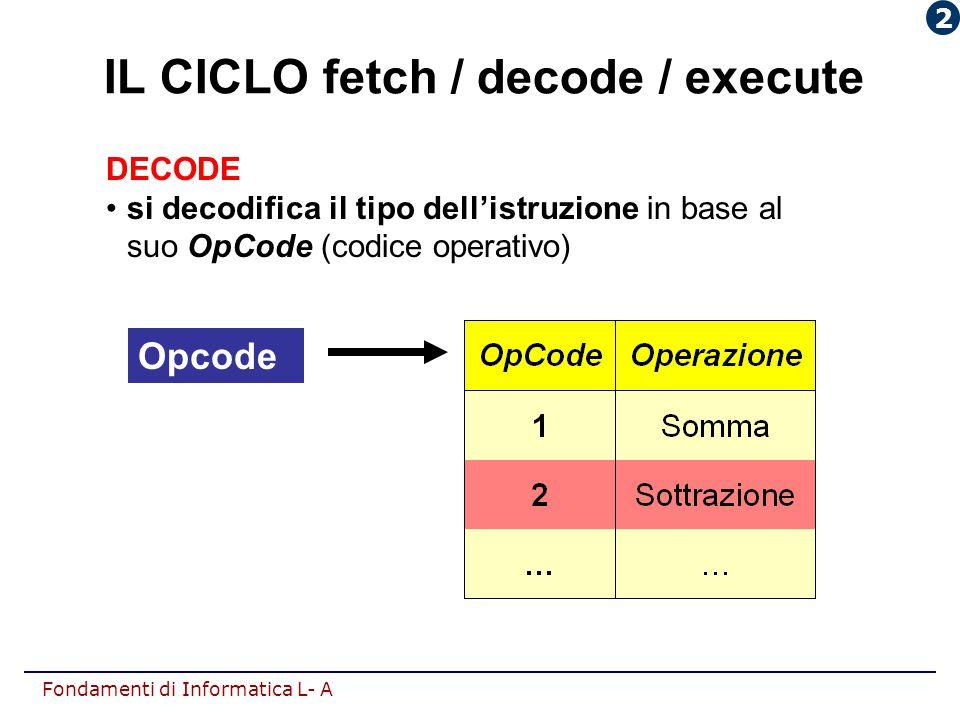 Fondamenti di Informatica L- A DECODE si decodifica il tipo dell'istruzione in base al suo OpCode (codice operativo) Opcode IL CICLO fetch / decode /