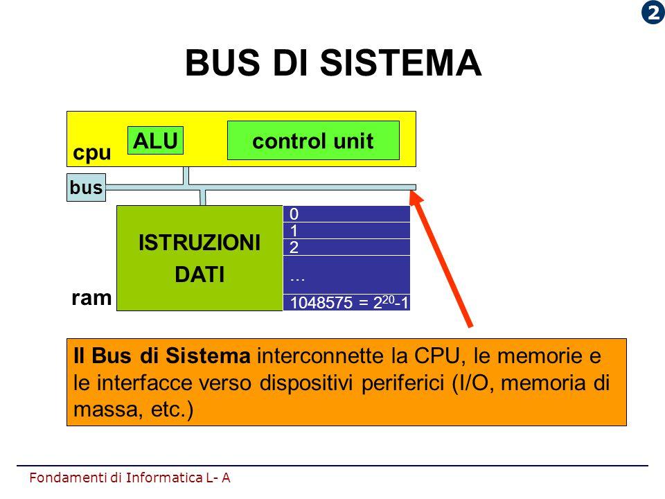 Fondamenti di Informatica L- A Il Bus di Sistema interconnette la CPU, le memorie e le interfacce verso dispositivi periferici (I/O, memoria di massa,