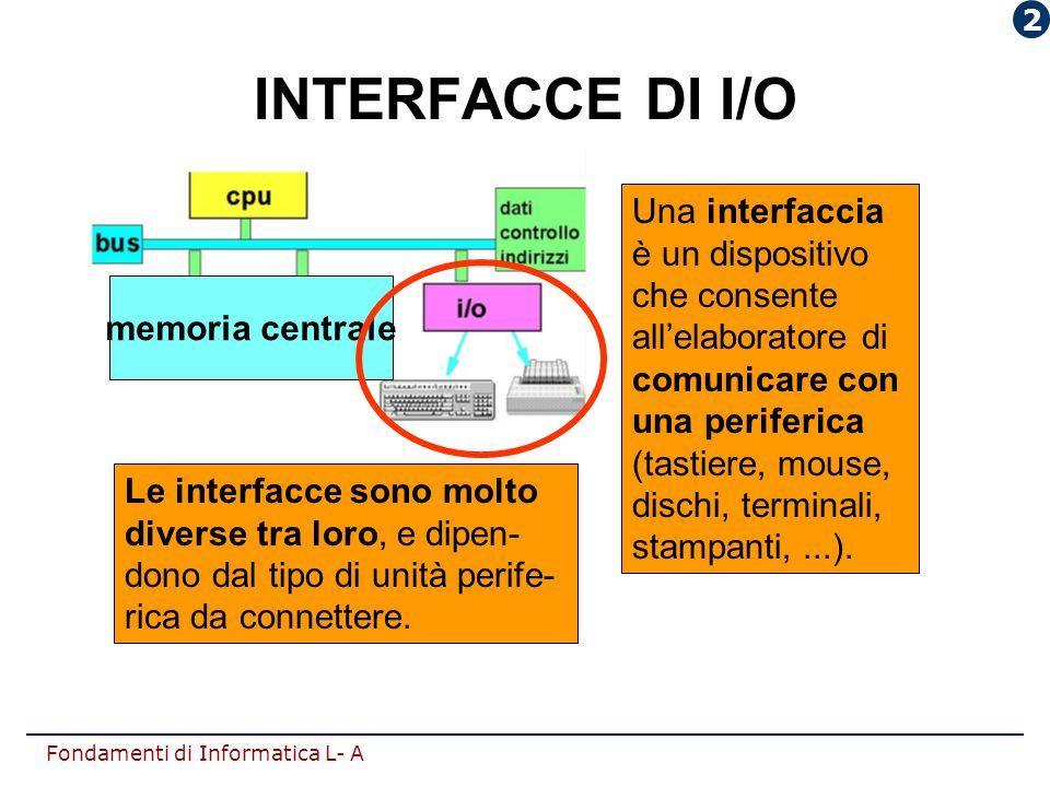 Fondamenti di Informatica L- A Una interfaccia è un dispositivo che consente all'elaboratore di comunicare con una periferica (tastiere, mouse, dischi