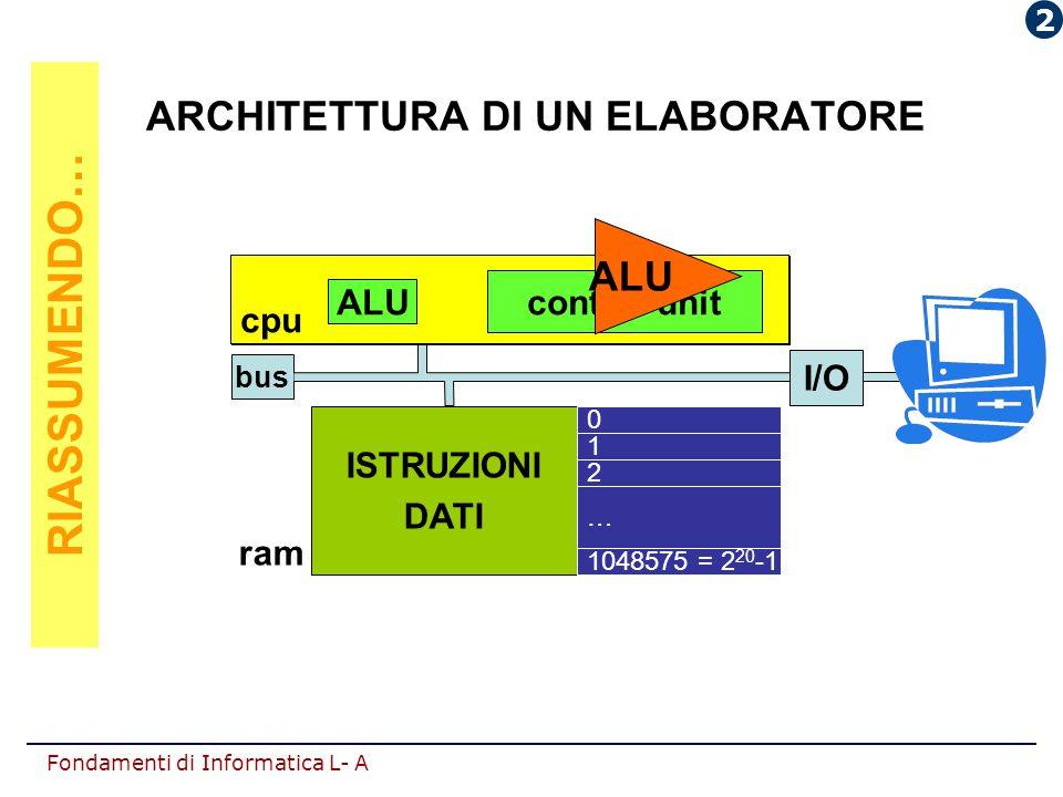 Fondamenti di Informatica L- A bus ALU control unit cpu ISTRUZIONI DATI 0 1 2 1048575 = 2 20 -1 … ram ARCHITETTURA DI UN ELABORATORE ALU control unit