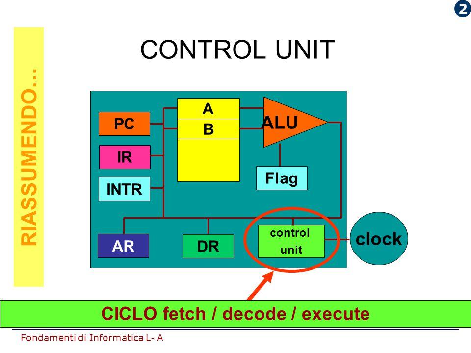 Fondamenti di Informatica L- A CONTROL UNIT INTR AR DR control unit IR PC ALU Flag A B clock CICLO fetch / decode / execute RIASSUMENDO… 2
