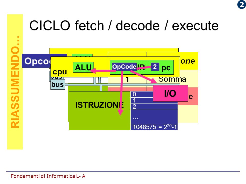 Fondamenti di Informatica L- A RIASSUMENDO… CICLO fetch / decode / execute bus ALU IR pc cpu ISTRUZIONE 0 1 2 1048575 = 2 20 -1 … OpCode1 Opcode bus A