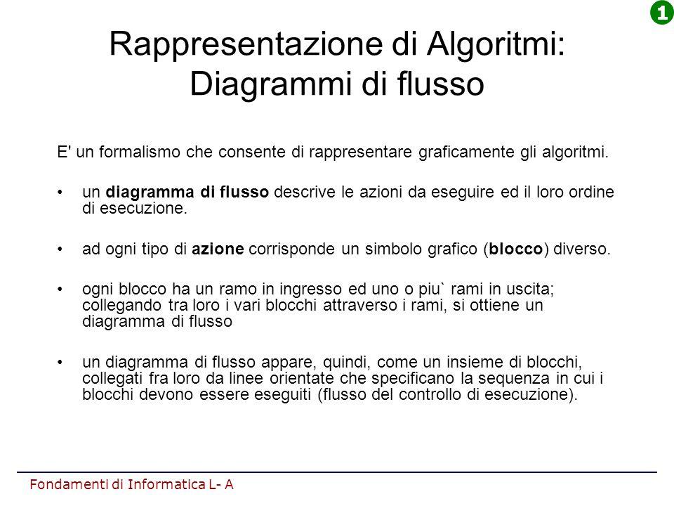 Fondamenti di Informatica L- A Rappresentazione di Algoritmi: Diagrammi di flusso E' un formalismo che consente di rappresentare graficamente gli algo