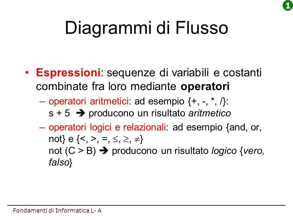 Fondamenti di Informatica L- A Diagrammi di Flusso Espressioni: sequenze di variabili e costanti combinate fra loro mediante operatori –operatori arit