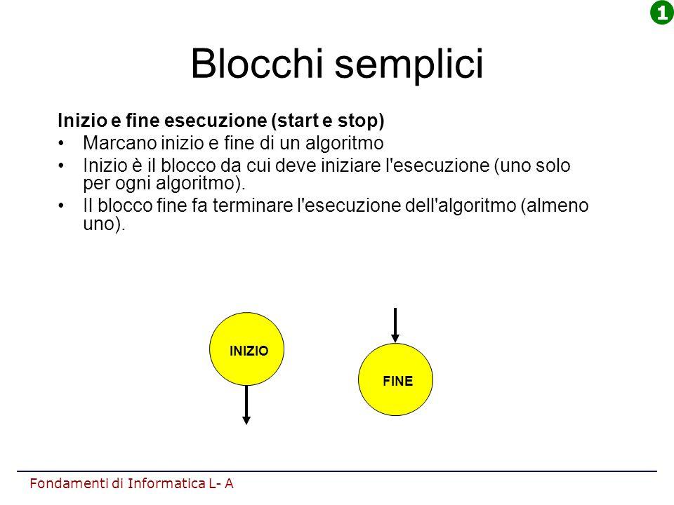 Fondamenti di Informatica L- A Blocchi semplici Inizio e fine esecuzione (start e stop) Marcano inizio e fine di un algoritmo Inizio è il blocco da cu