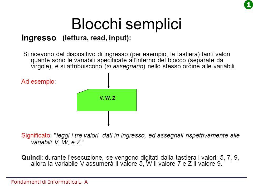 Fondamenti di Informatica L- A Blocchi semplici Ingresso (lettura, read, input): Si ricevono dal dispositivo di ingresso (per esempio, la tastiera) ta