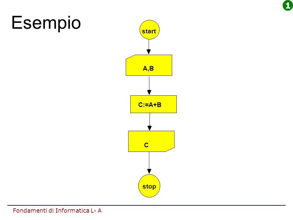 Fondamenti di Informatica L- A Esempio start A,B C:=A+B C stop 1