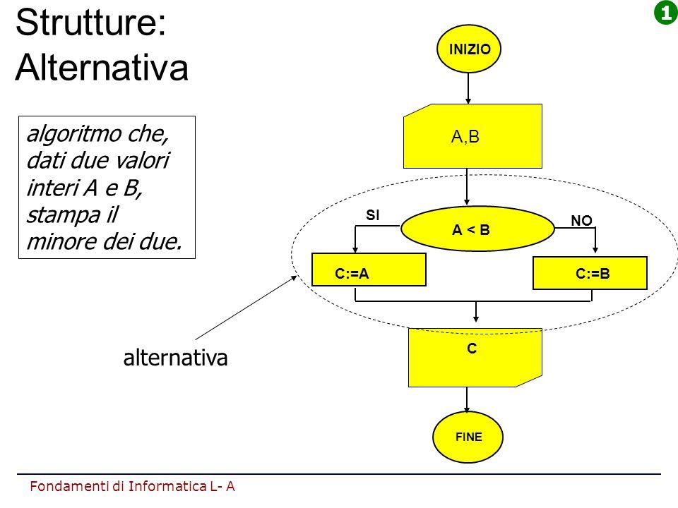 Fondamenti di Informatica L- A Strutture: Alternativa INIZIO A,B C FINE A < B NO SI C:=A C:=B algoritmo che, dati due valori interi A e B, stampa il m
