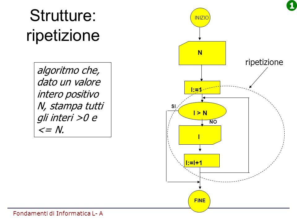 Fondamenti di Informatica L- A Strutture: ripetizione algoritmo che, dato un valore intero positivo N, stampa tutti gli interi >0 e <= N. INIZIO N I F