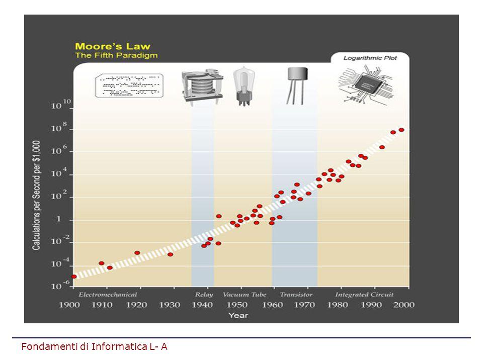 Fondamenti di Informatica L- A DUBBIO: Ma se abbiamo memorie così veloci, perché non le usiamo per costruire tutta la RAM.