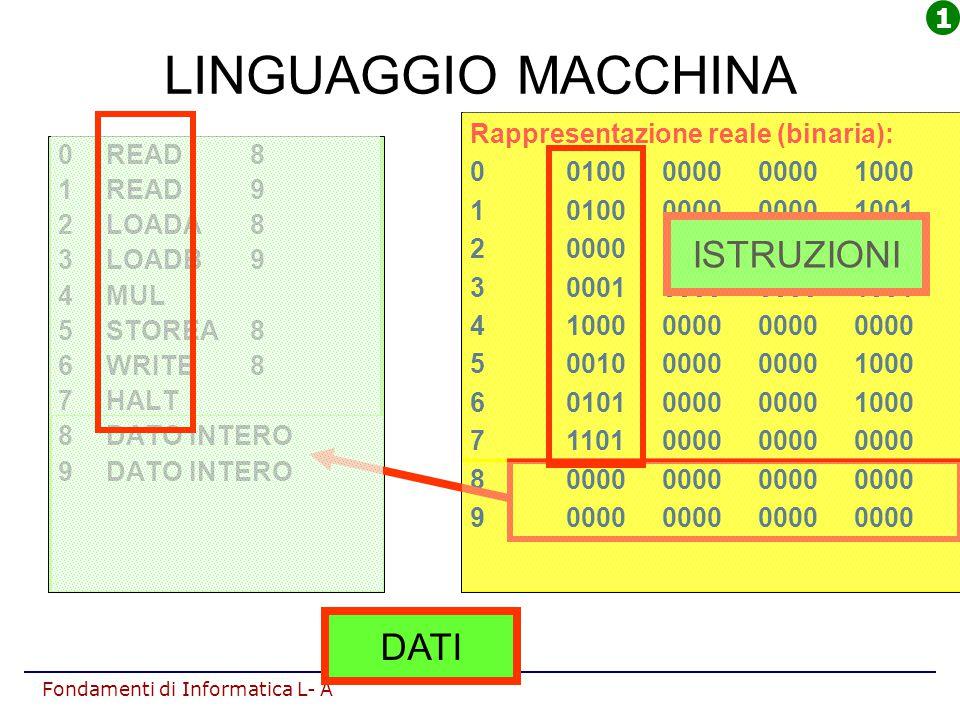 Fondamenti di Informatica L- A LINGUAGGIO MACCHINA 0READ 8 1READ9 2LOADA8 3LOADB9 4MUL 5STOREA8 6WRITE8 7HALT 8DATO INTERO 9DATO INTERO Rappresentazio